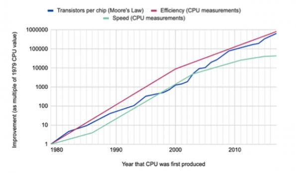 AI report compares 5nm and earlier node wafer costs