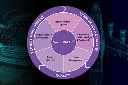 Aldec's Spec-TRACER 2020.3 release provides the ability to add integration with IBM Requirements Engineering DOORS Next.