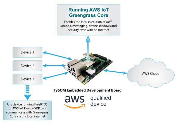 Aldec has announced that the company's TySOM family of Xilinx Zynq SoC-based Embedded Development Kits (EDKs) are AWS IoT Greengrass qualified.