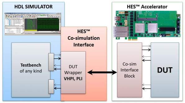 Aldec has launched a HES-DVM simulation acceleration flow for Microchip's PolarFire, SmartFusion2 and RTSX/RTAX FPGA designs.