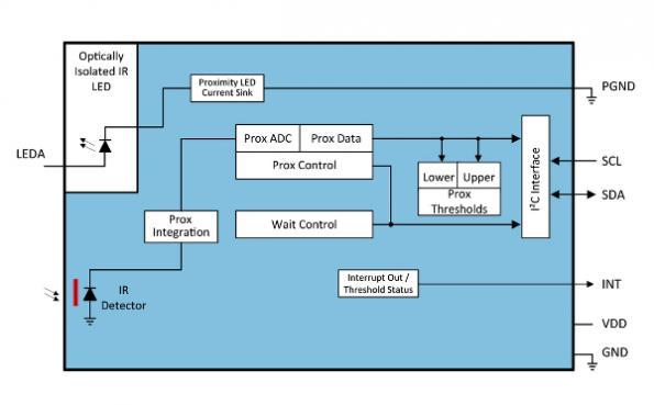 AMS reduces aperture size for ALS, proximity sensors