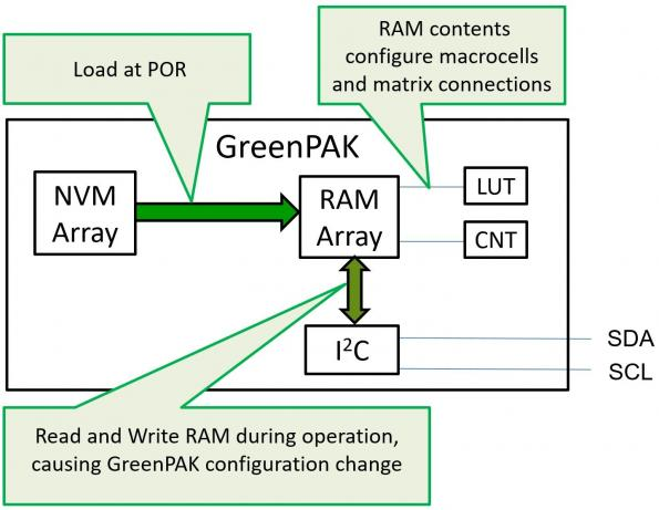 Optimizing embedded designs with configurable mixed-signal ICs and asynchronous state machines