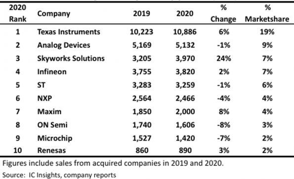 Le Top 10 des fabricants de composants analogiques en 2020