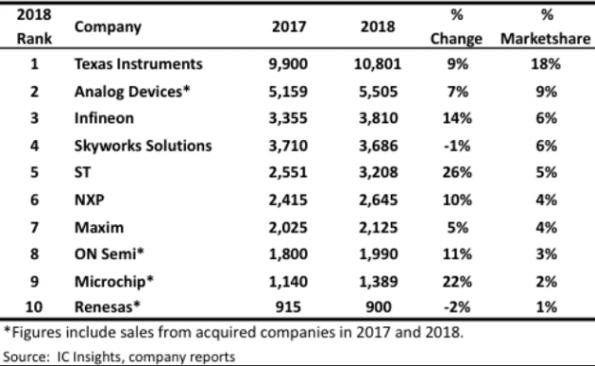 ST is big gainer in analog IC vendor ranking