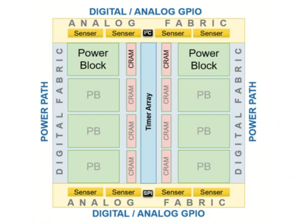 Startup launches configurable power management ICs