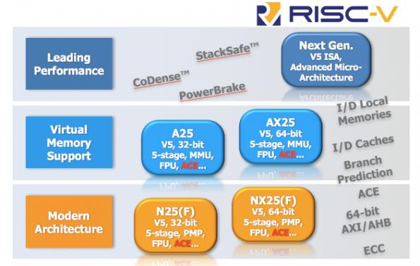 Andes adds floating-point, virtual memory support to RISC-V cores