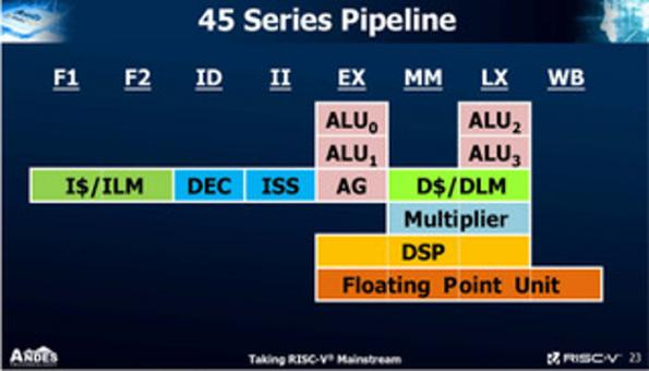 RISC-V receives 8-stage pipeline performance