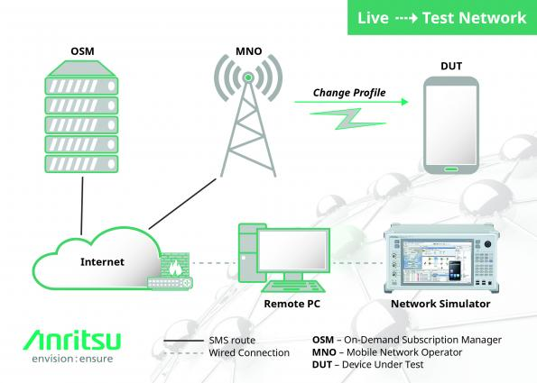Anritsu, Thales and Groupe PSA have worked together to develop a solution that can test vehicle embedded SIM cards both in a laboratory environment and in a live mobile network