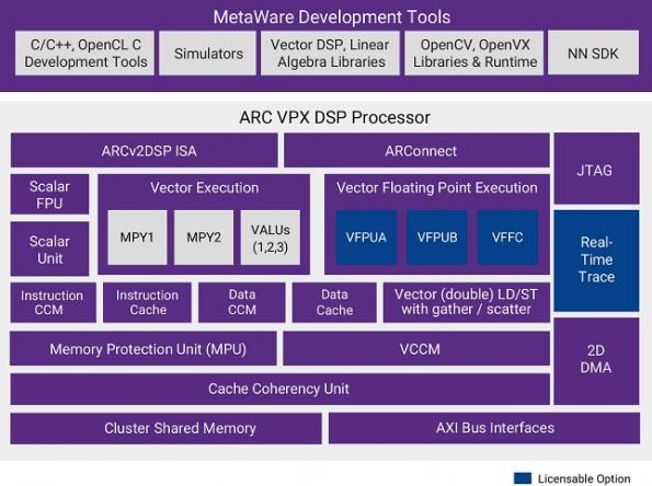 Synopsys launches ARC DSP for embedded AI