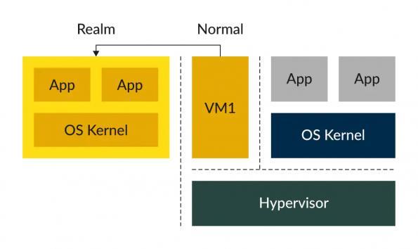 ARM details security in ARMv9 designs