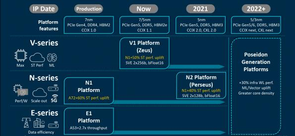 Cadence collaborates with ARM on 5nm Neoverse datacentre chip designs
