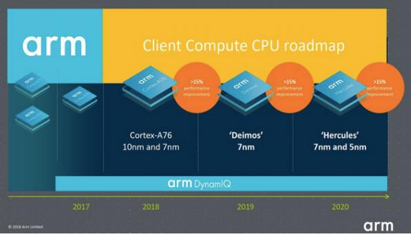 Reports: ARM discloses roadmap performance in Taiwan