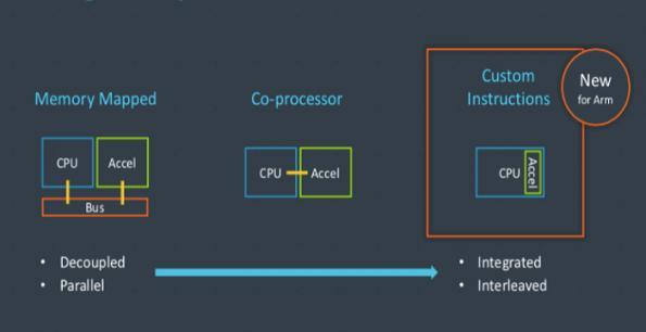 ARM enables custom instructions on Cortex-M