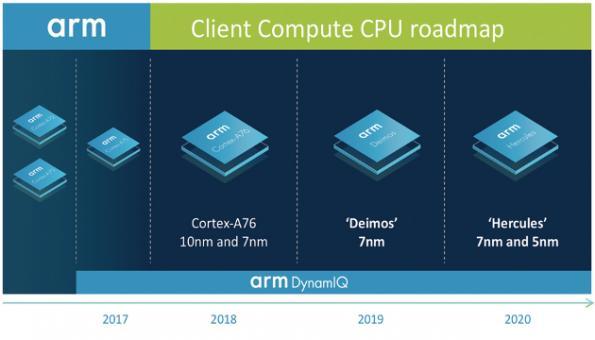 ARM announces cores roadmap for PC processors