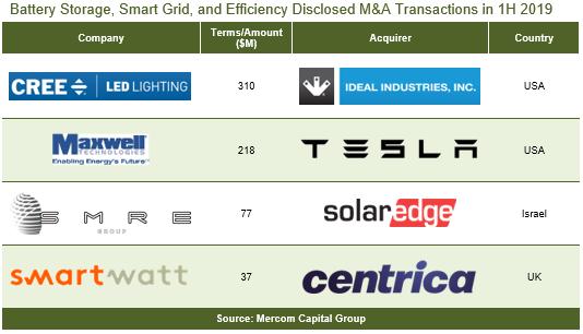 Global venture capital fundingfor Battery Storage, Smart Grid, and Efficiency companie