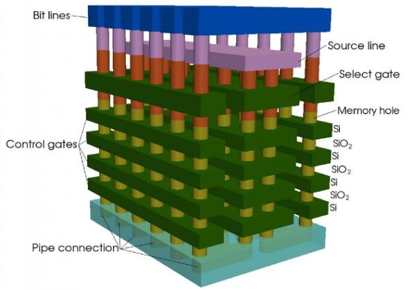 Toshiba takes 3D-NAND to 96-layers, 4 bits per cell