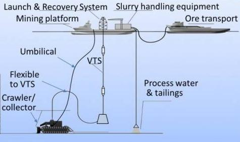 The Blue Nodule project is developing a deep sea mining system to harvest metallic nodules from the sea floor with minimum environmental impact