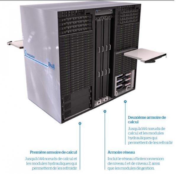 ATOS - Bull présente sequana, le premier supercalculateur exascale au monde