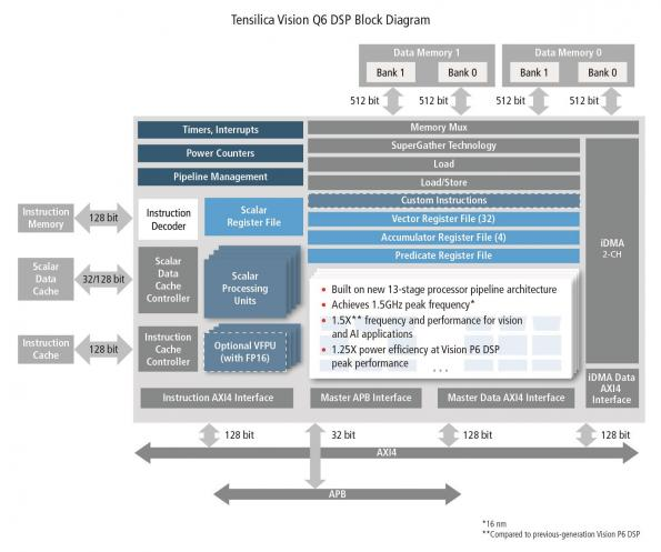 Tensilica Vision Q6 DSP IP boosts performance, while increasing efficiency
