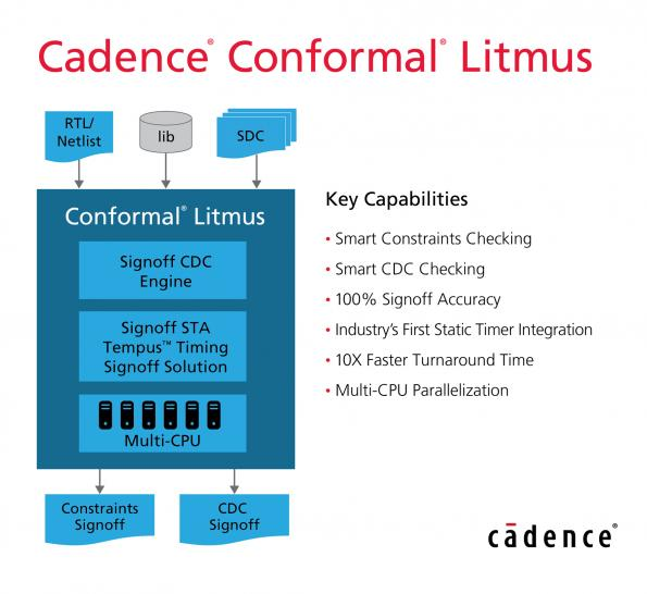 Cadence has launched Cadence Conformal Litmus, a solution designed to provide constraints and clock domain crossing (CDC) signoff for complex SoC designs.