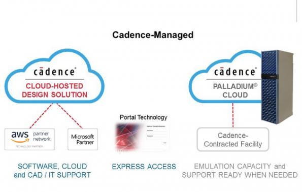 Cadence teams with Google, Microsoft, Amazon, on cloud-based EDA