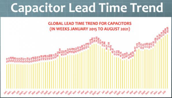 Passive component lead times hit record highs in August