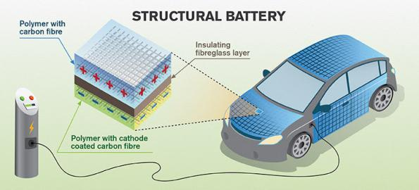 Carbon fibres can store energy in the body of an aircraft or vehicle