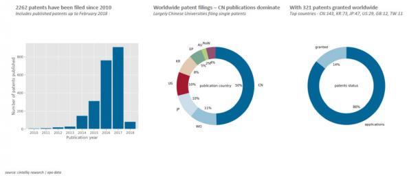 No slowdown in perovskite patent growth