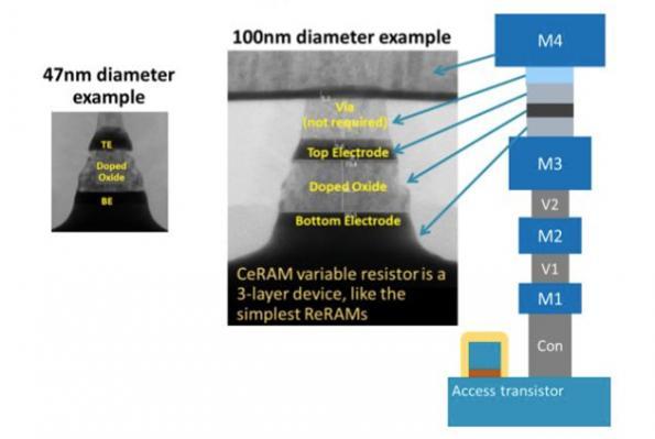 ARM forms spin-off to pursue CeRAM memory