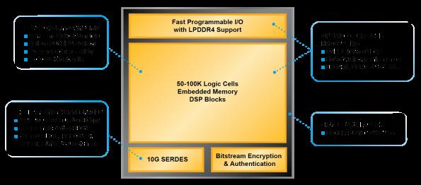 Lattice takes on Intel and Xilinx with 100,000 gate FPGA
