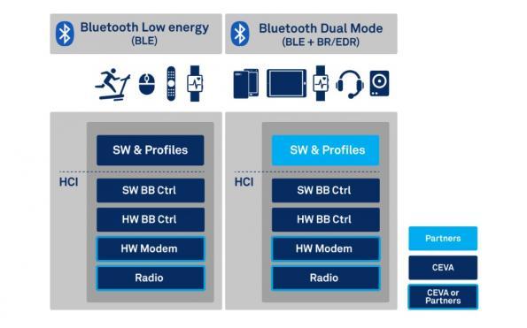 CEVA licences Bluetooth LE IP to BlueX Microelectronics