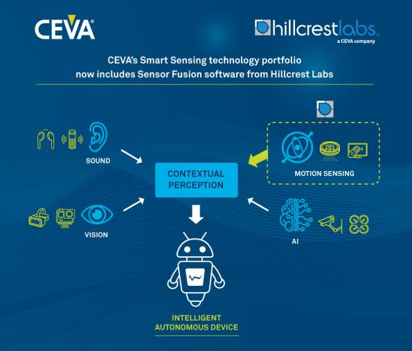 CEVA has acquired Hillcrest Laboratories, Inc. (Hillcrest Labs) business from InterDigital, Inc. Hillcrest Labs supplies software and components for sensor processing.