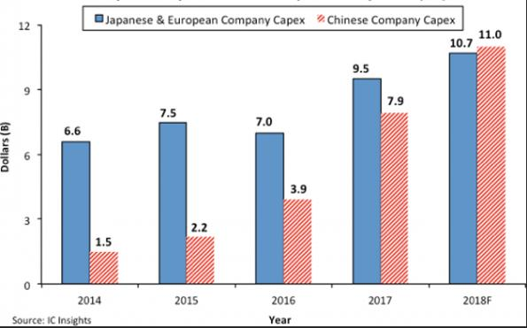 Chinese chipmaking capex to exceed Europe's, Japan's combined