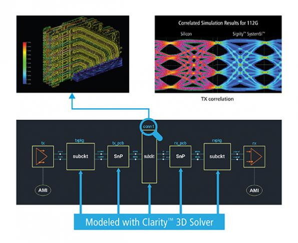 Cadence ports 3D solver to the cloud