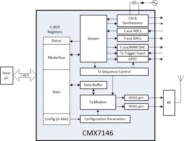 CML Microcircuits' CMX7146 data modulator eases the design of transmit-only solutions using BPSK (binary phase-shift keying) and differential BPSK modulation.