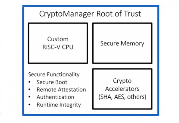Rambus launches cryptomanager root of trust core
