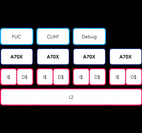 Three RISC‑Vcores add multi-core and SIMD for edge AI