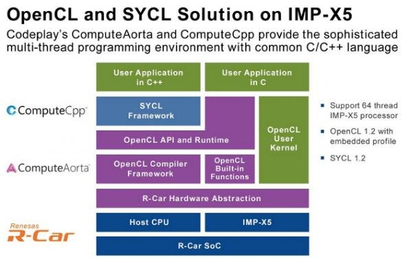 Codeplay adds support to Renesas R-Car platform