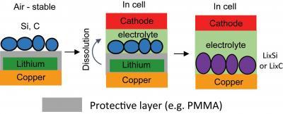 Trilayer electrode structure boosts lithium silicon battery capacity by a third