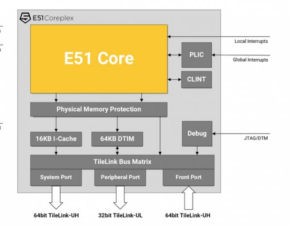 SiFive launches commercial RISC-V processor cores