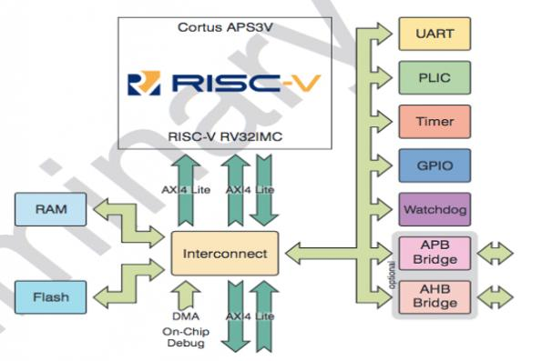 Features of risc machine