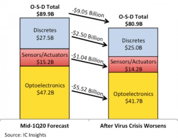 How Covid-19 will hit the opto, sensors, discrete markets