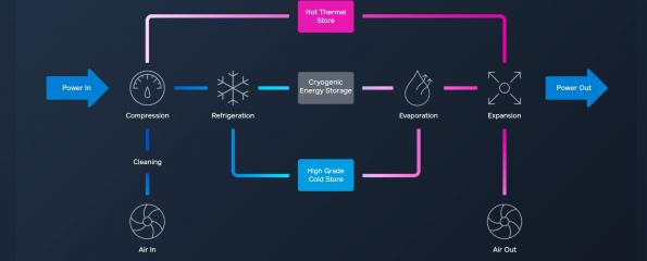 The CRYOBattery, the world's firstgiga-scale cryogenic battery, takes on power stations