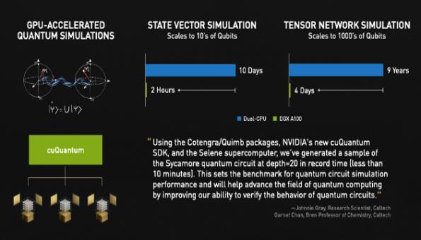 Nvidia enters quantum computing in simulation role