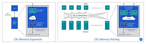 Rambus rampages through the datacentre interface market