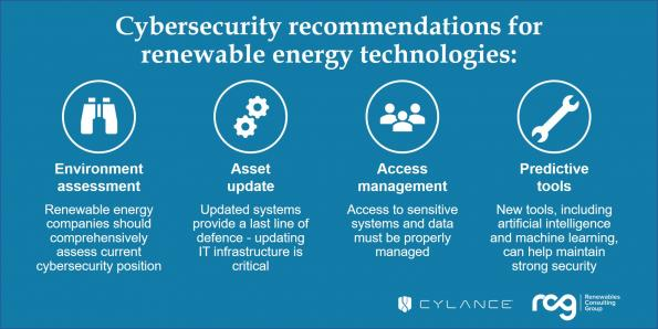 Report flags cybersecurity risks of renewable energy
