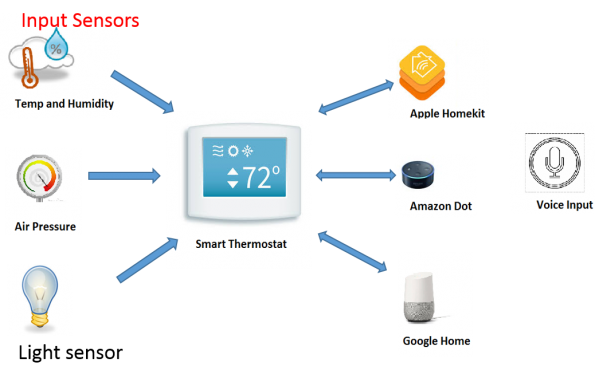 How to turn a home thermostat into a smart device: easing the connectivity challenge