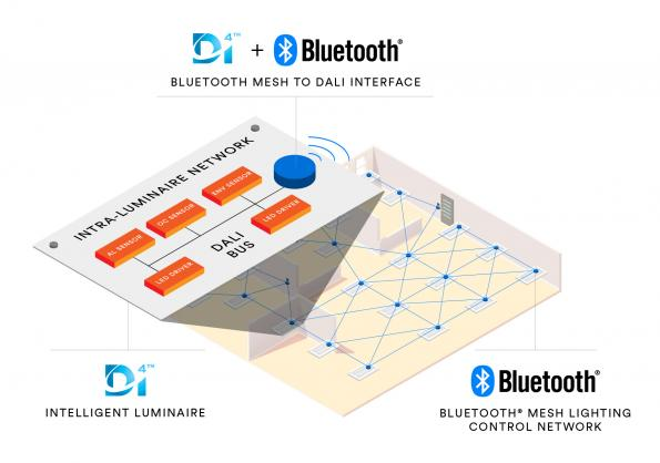 Bluetooth SIG and DiiA work together on IoT-enabled lighting