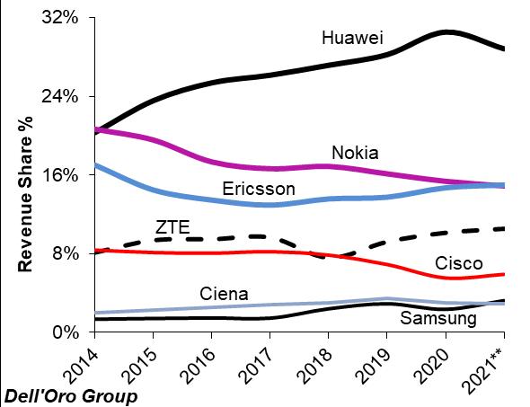 Telecoms market growth slows