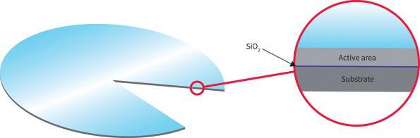 SOI Consortium combines with SEMI